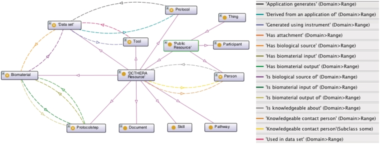 Extract from the DC-THERA Ontology. Some of the top-classes and relationships that are part of the DC-THERA Ontology are represented. The diagram makes use of labels in place of identifiers for readability.